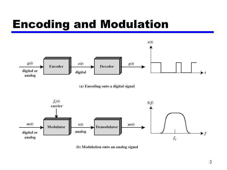 Encoding and Modulation