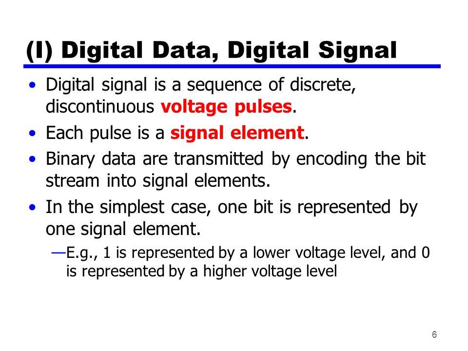 (I) Digital Data, Digital Signal