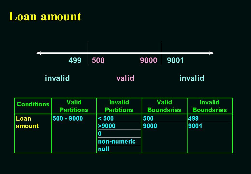 Loan amount 500 9000 9001 invalid valid 499