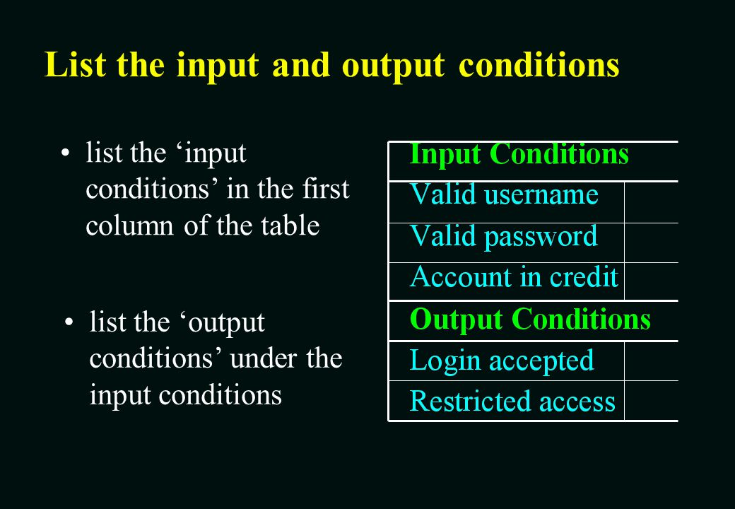 List the input and output conditions