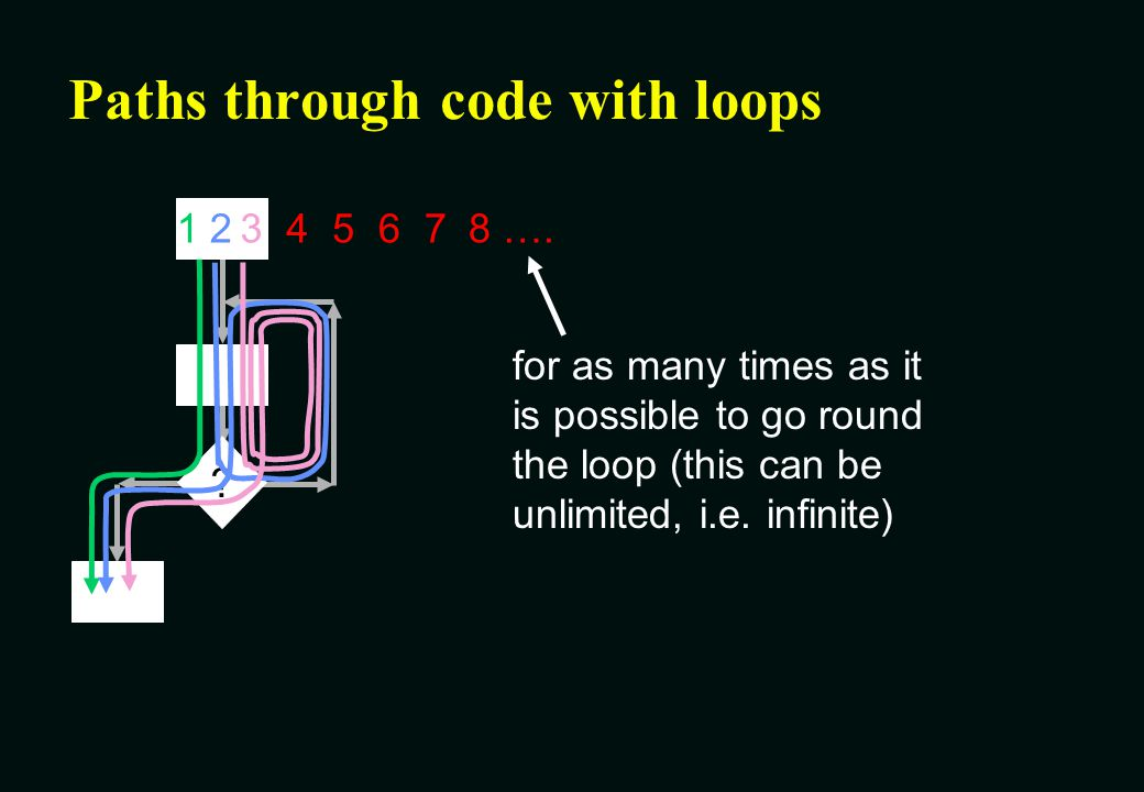 Paths through code with loops