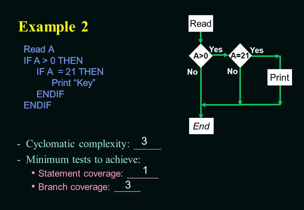 Example 2 3 Cyclomatic complexity: _____ Minimum tests to achieve: 1 3