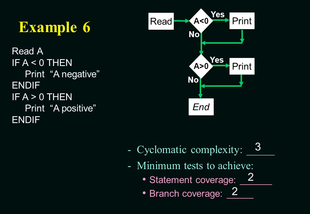 Example 6 3 Cyclomatic complexity: _____ Minimum tests to achieve: 2 2