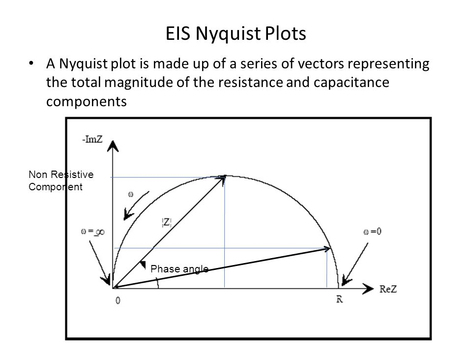 EIS Nyquist Plots A Nyquist plot is made up of a series of vectors representing the total magnitude of the resistance and capacitance components.