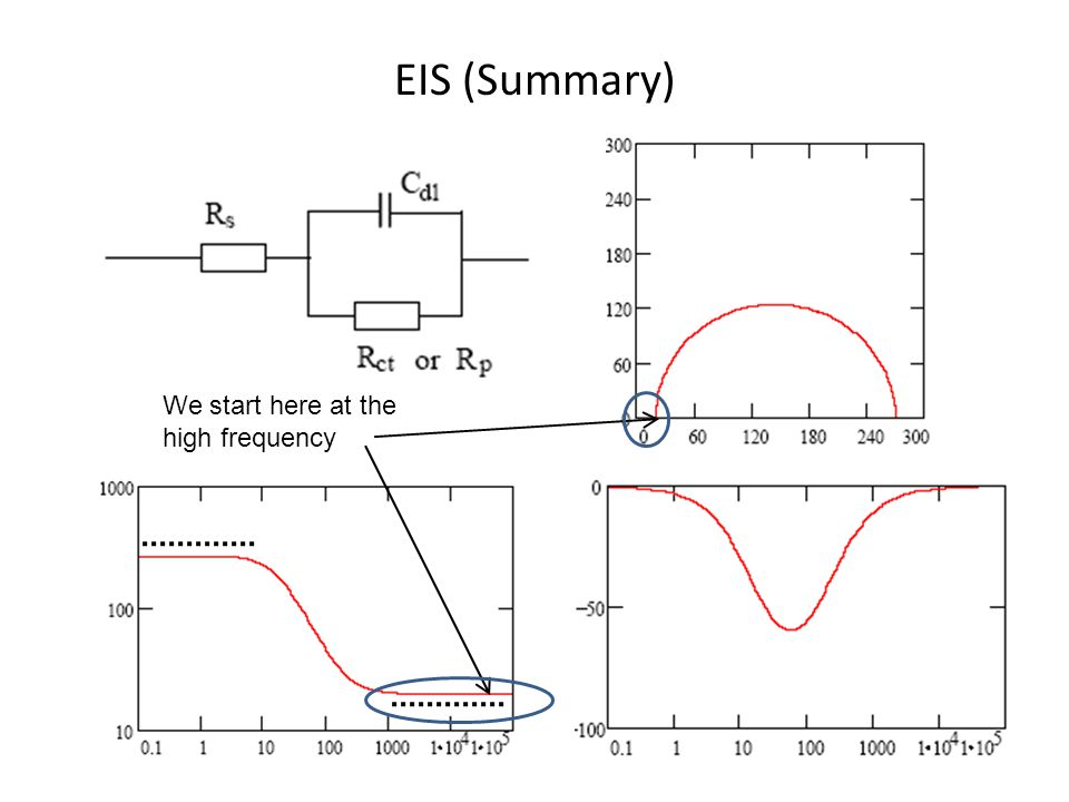 EIS (Summary) We start here at the high frequency