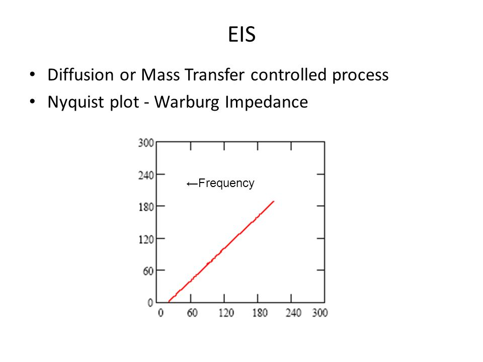 EIS Diffusion or Mass Transfer controlled process