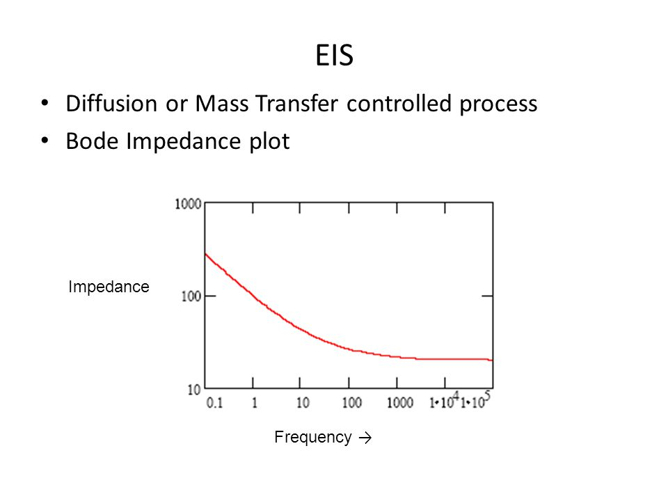 EIS Diffusion or Mass Transfer controlled process Bode Impedance plot