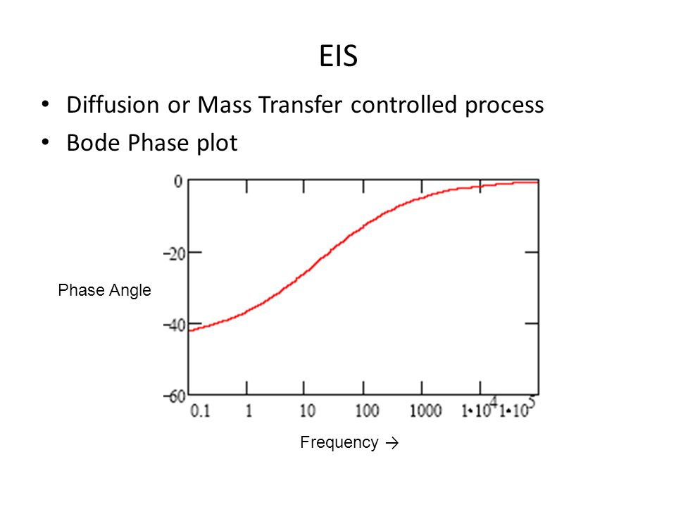 EIS Diffusion or Mass Transfer controlled process Bode Phase plot