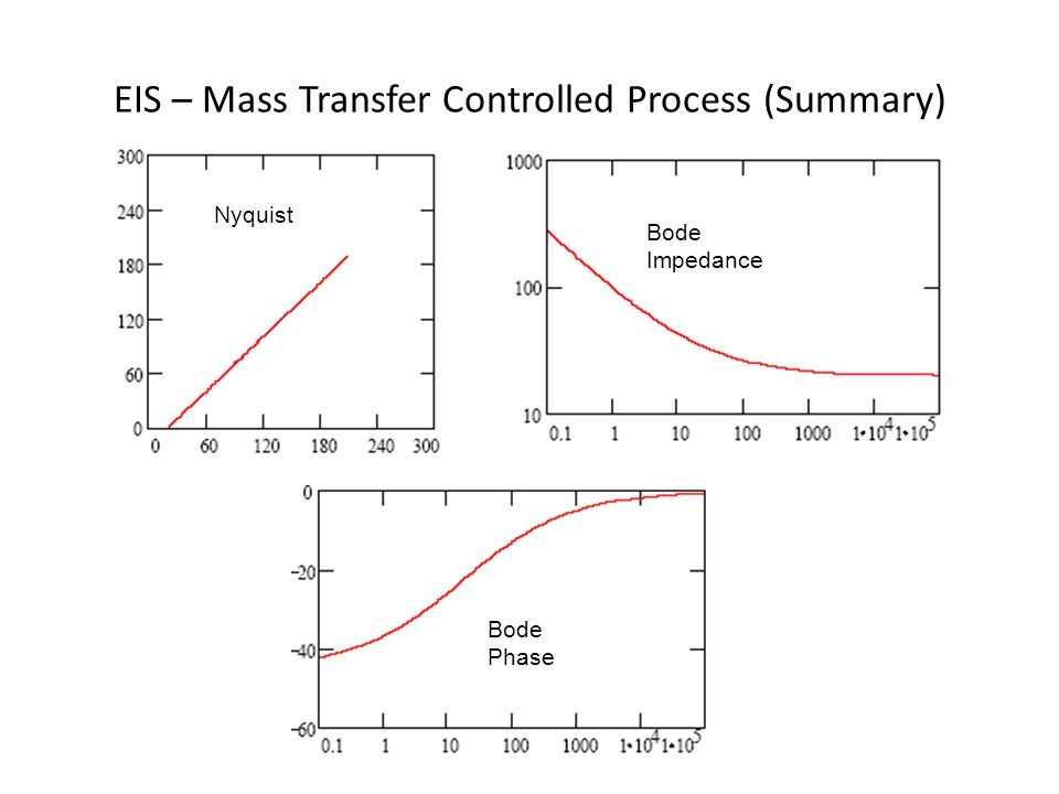 EIS – Mass Transfer Controlled Process (Summary)
