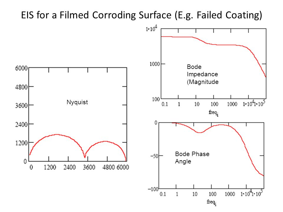 EIS for a Filmed Corroding Surface (E.g. Failed Coating)