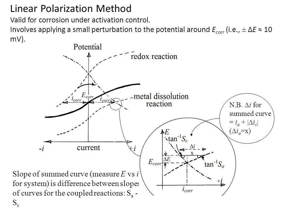Linear Polarization Method