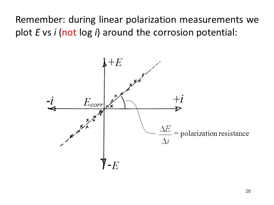Remember: during linear polarization measurements we plot E vs i (not log i) around the corrosion potential: