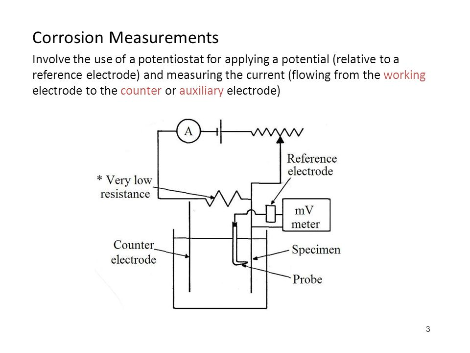 Corrosion Measurements