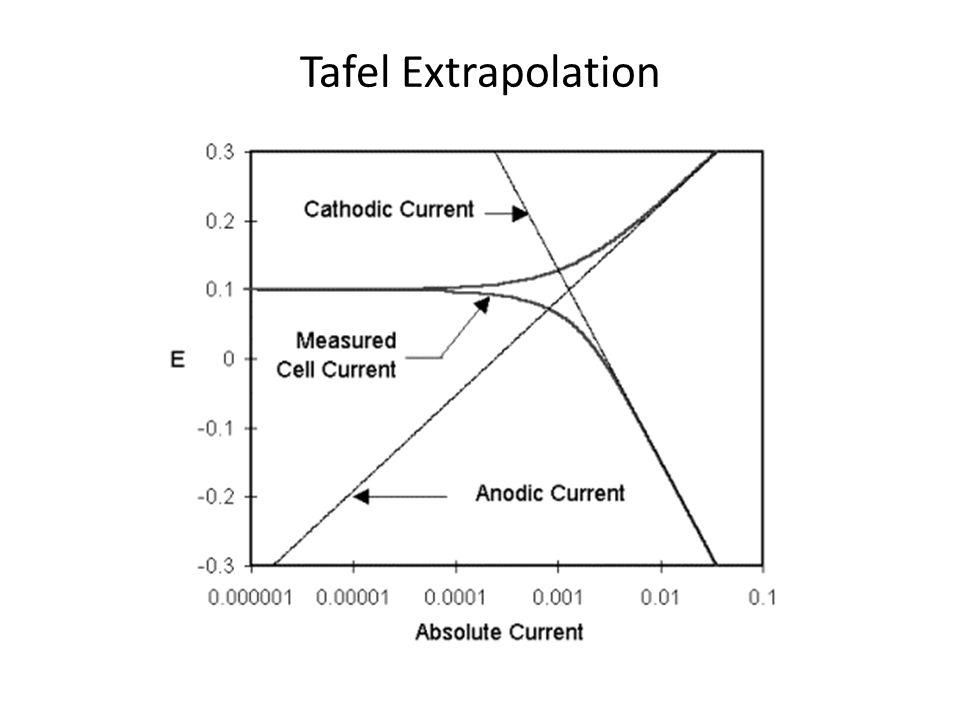 Tafel Extrapolation
