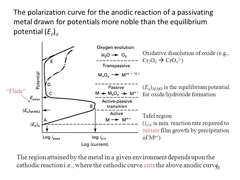 The polarization curve for the anodic reaction of a passivating metal drawn for potentials more noble than the equilibrium potential (Ee)a