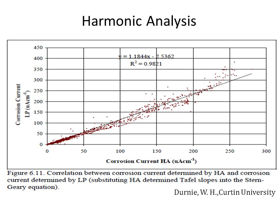 Harmonic Analysis Durnie, W. H.,Curtin University