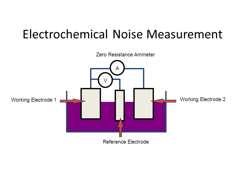 Electrochemical Noise Measurement