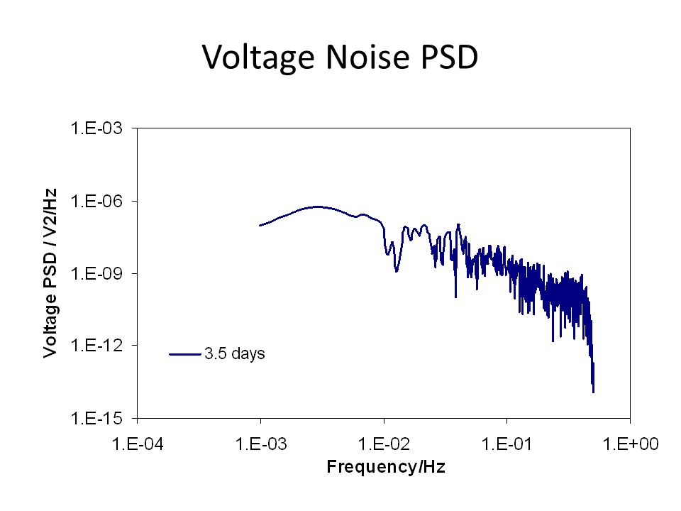 Voltage Noise PSD