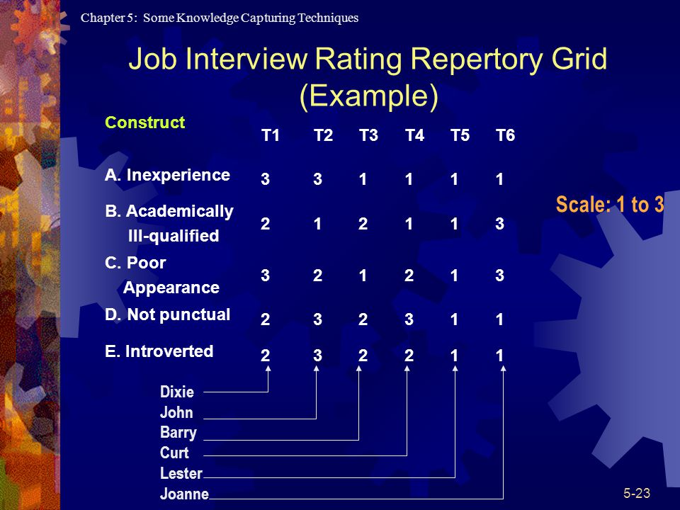 Job Interview Rating Repertory Grid (Example)