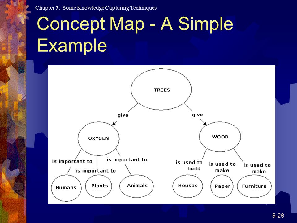 Concept Map - A Simple Example
