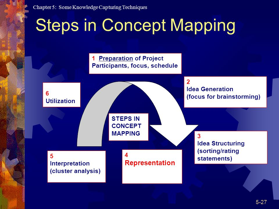 Steps in Concept Mapping