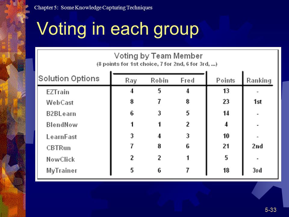 Voting in each group