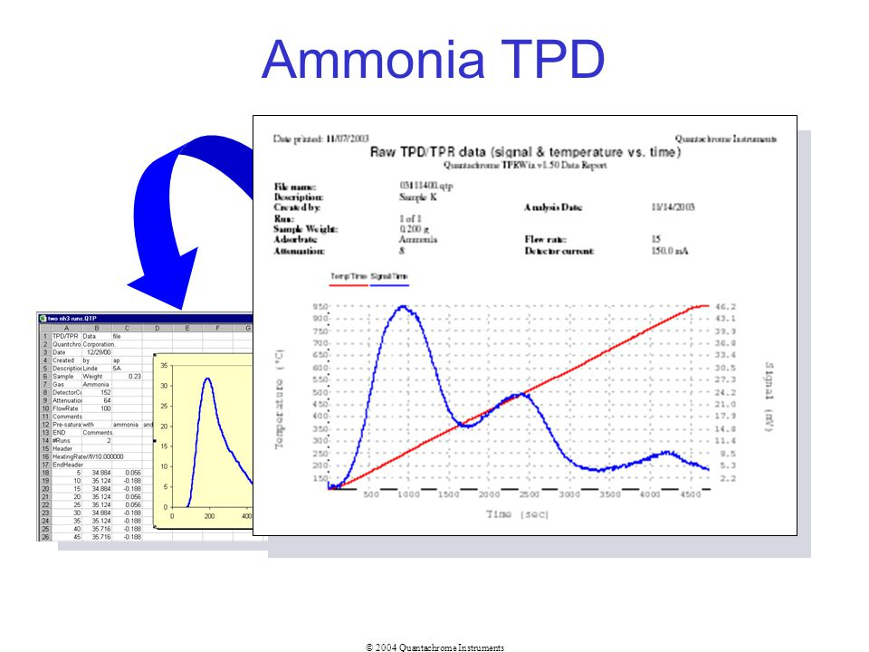 Ammonia TPD