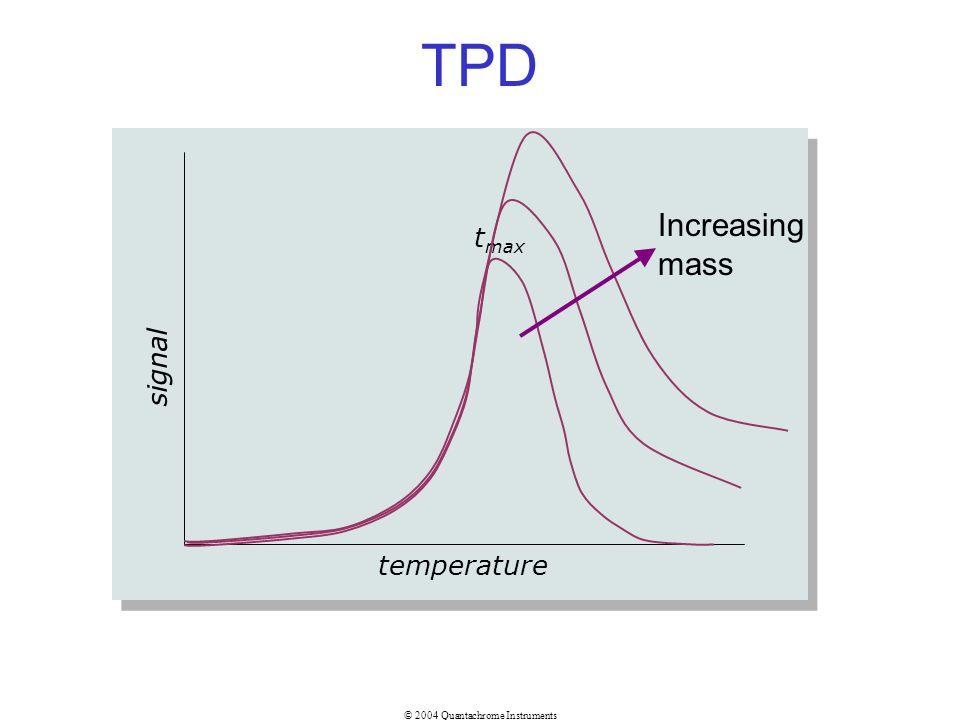 TPD Increasing mass tmax signal temperature