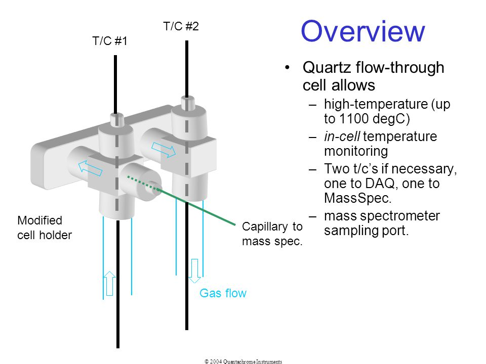 Overview Quartz flow-through cell allows