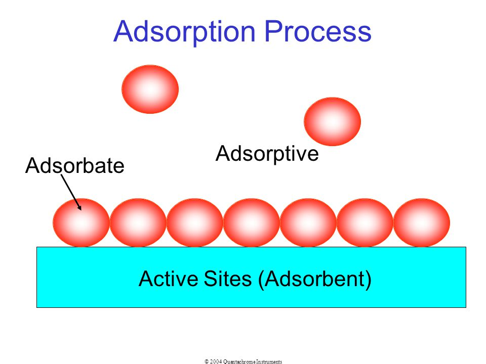 Adsorption Process Adsorptive Adsorbate Active Sites (Adsorbent)