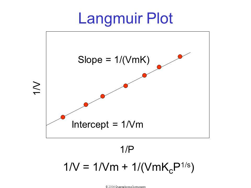 Langmuir Plot 1/V = 1/Vm + 1/(VmKcP1/s) Slope = 1/(VmK) 1/V