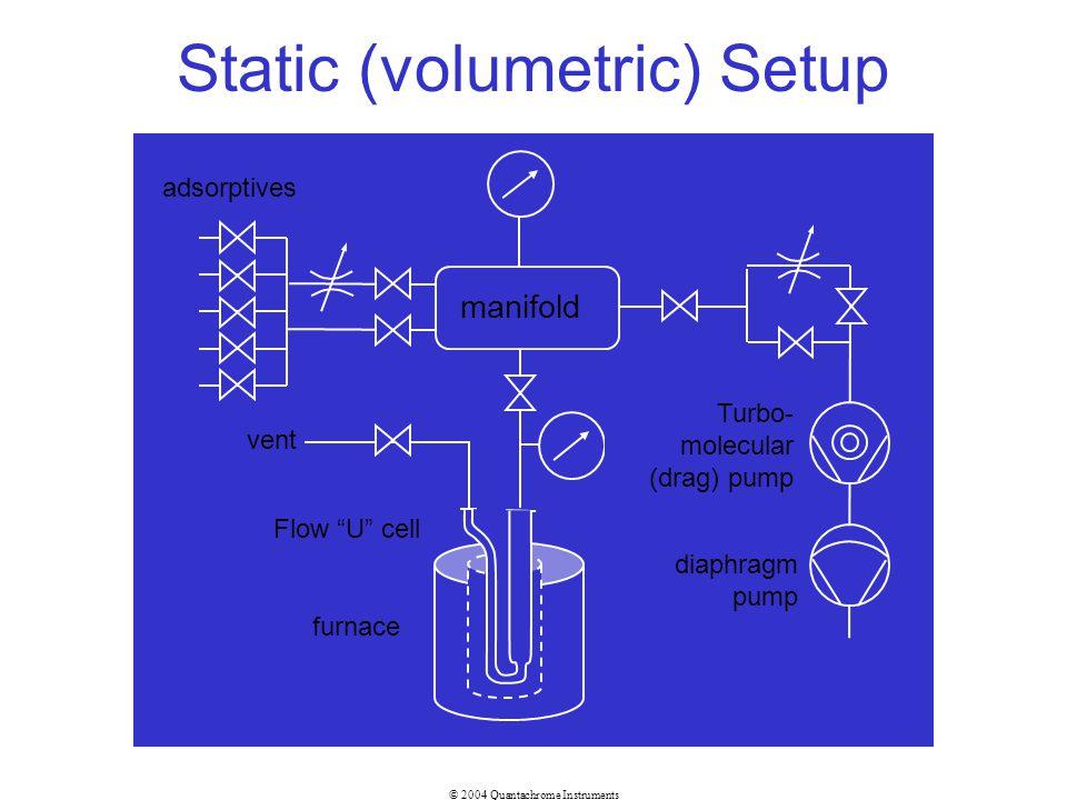 Static (volumetric) Setup