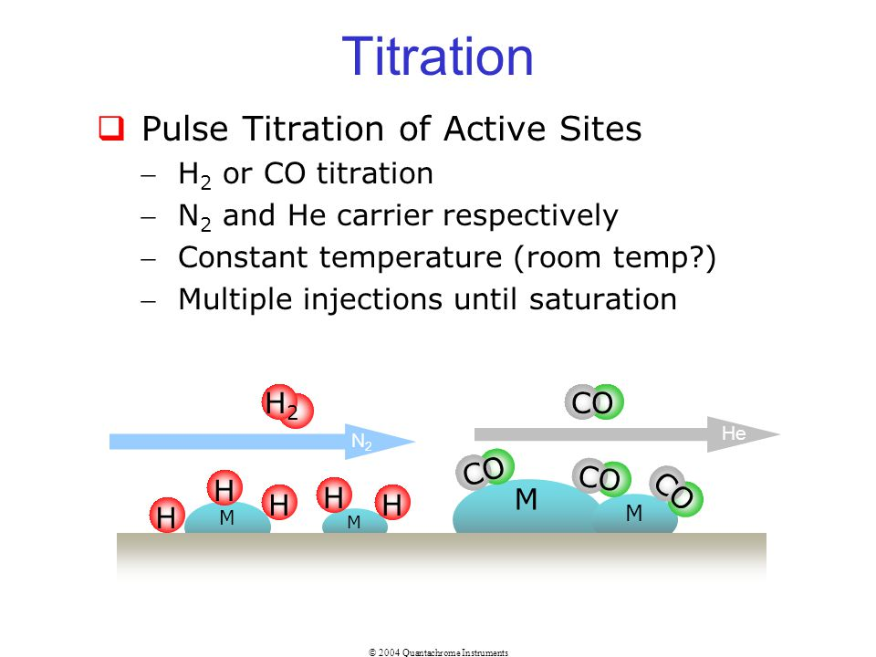 Titration Pulse Titration of Active Sites H2 or CO titration
