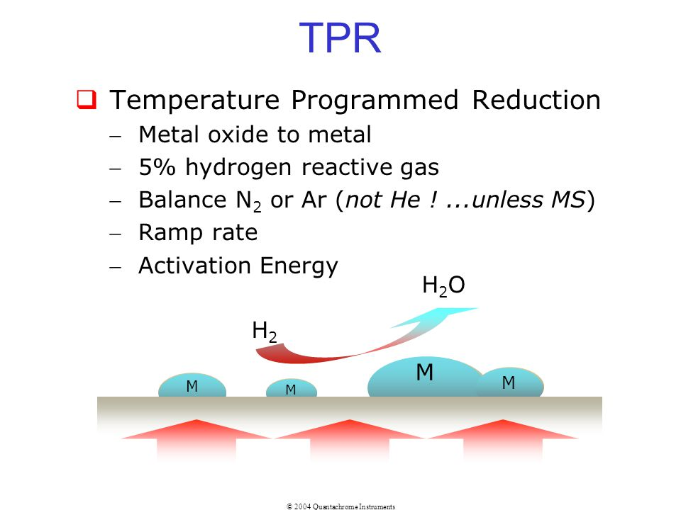 TPR Temperature Programmed Reduction Metal oxide to metal