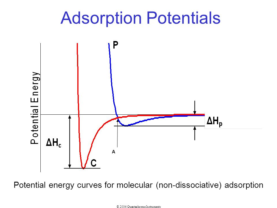 Adsorption Potentials