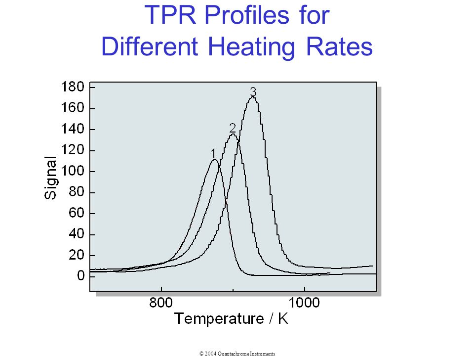 TPR Profiles for Different Heating Rates