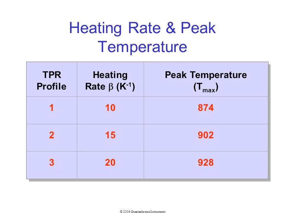 Heating Rate & Peak Temperature