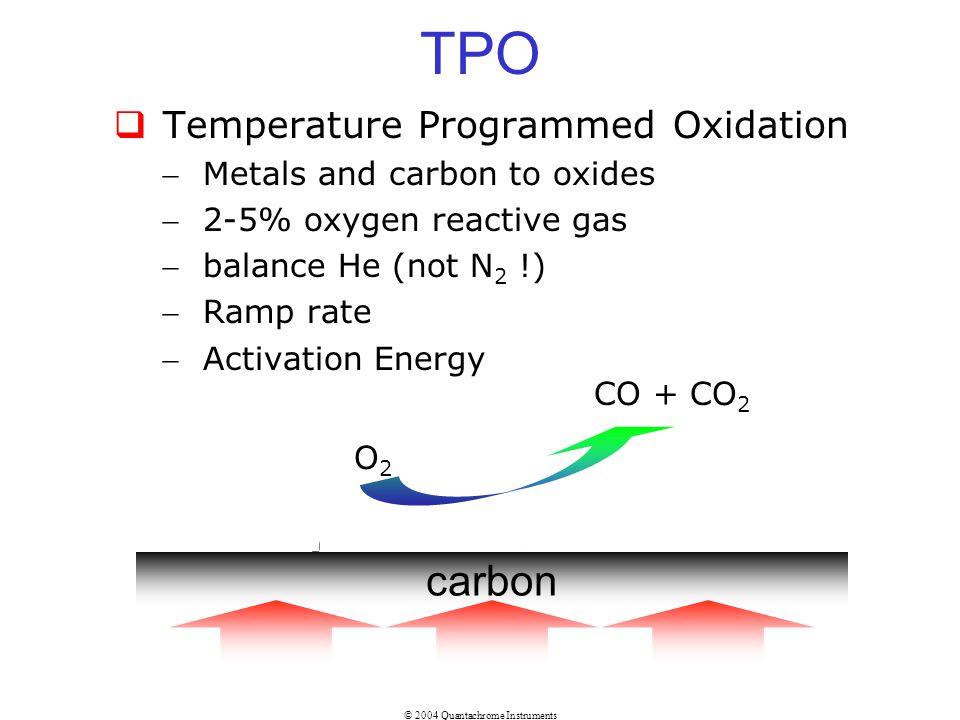 TPO carbon Temperature Programmed Oxidation