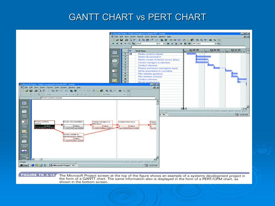 GANTT CHART vs PERT CHART