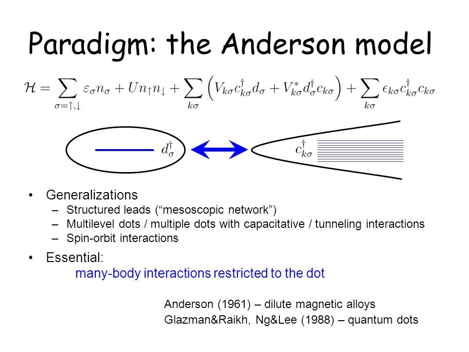 Paradigm: the Anderson model
