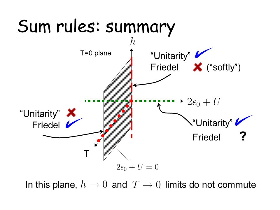Sum rules: summary Unitarity Friedel ( softly ) Unitarity Friedel
