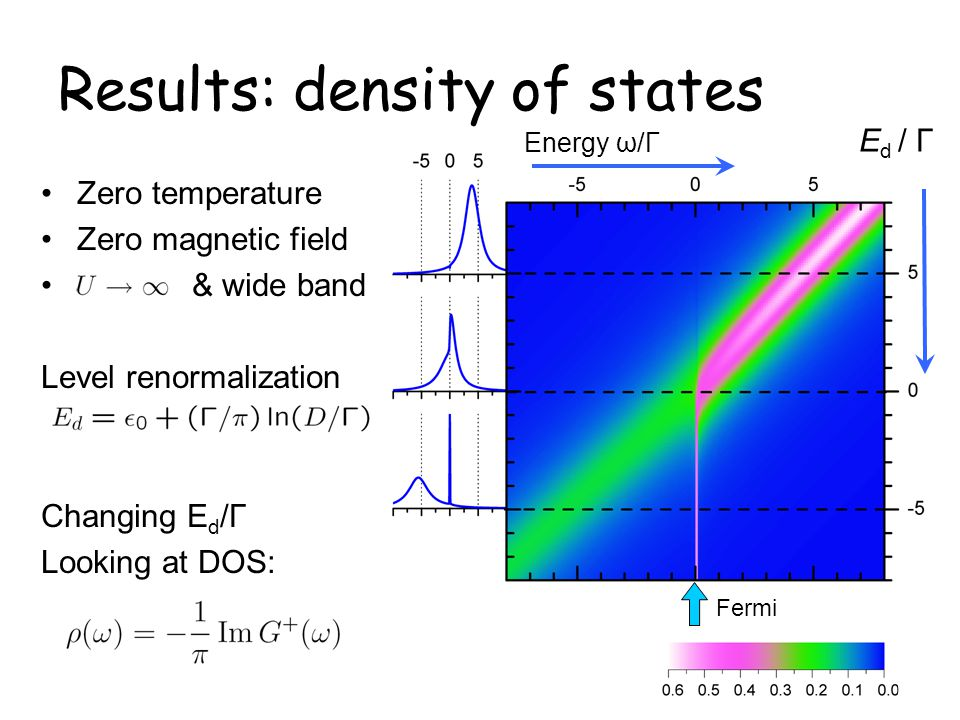 Results: density of states