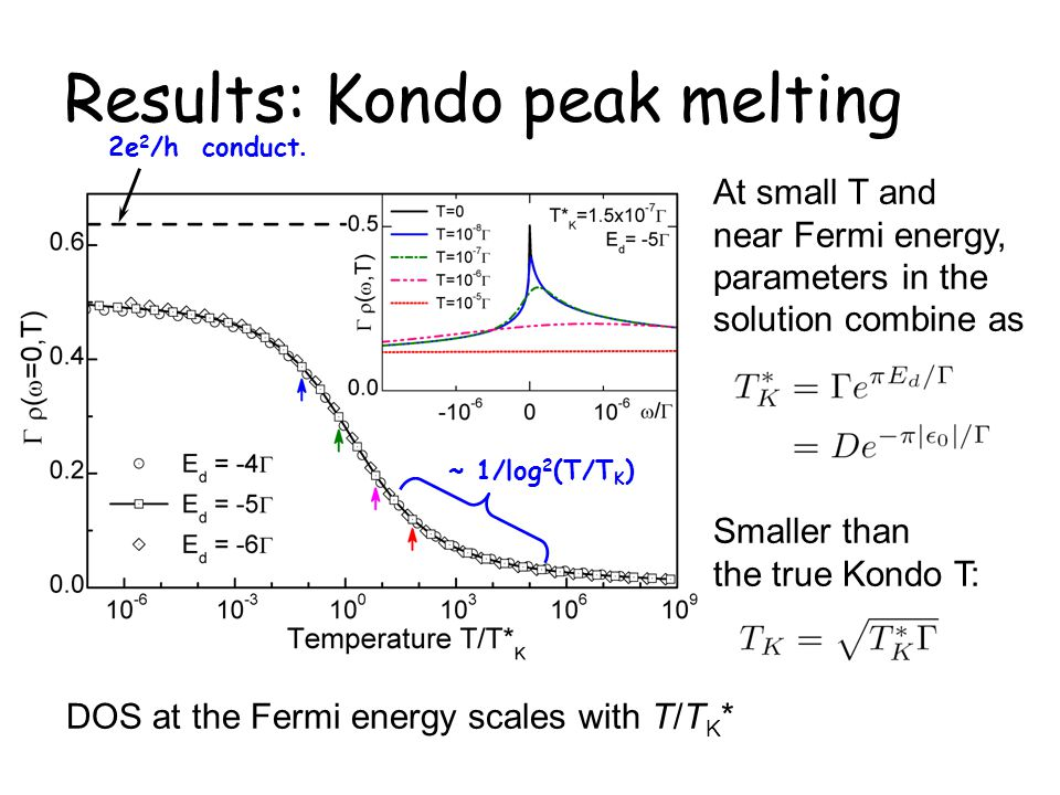 Results: Kondo peak melting