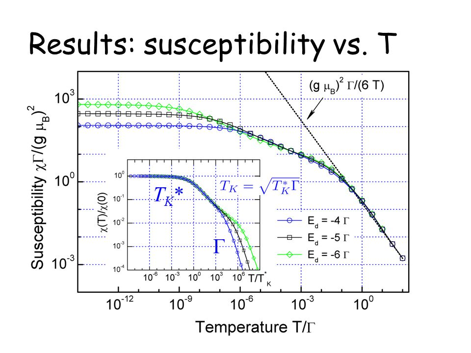 Results: susceptibility vs. T