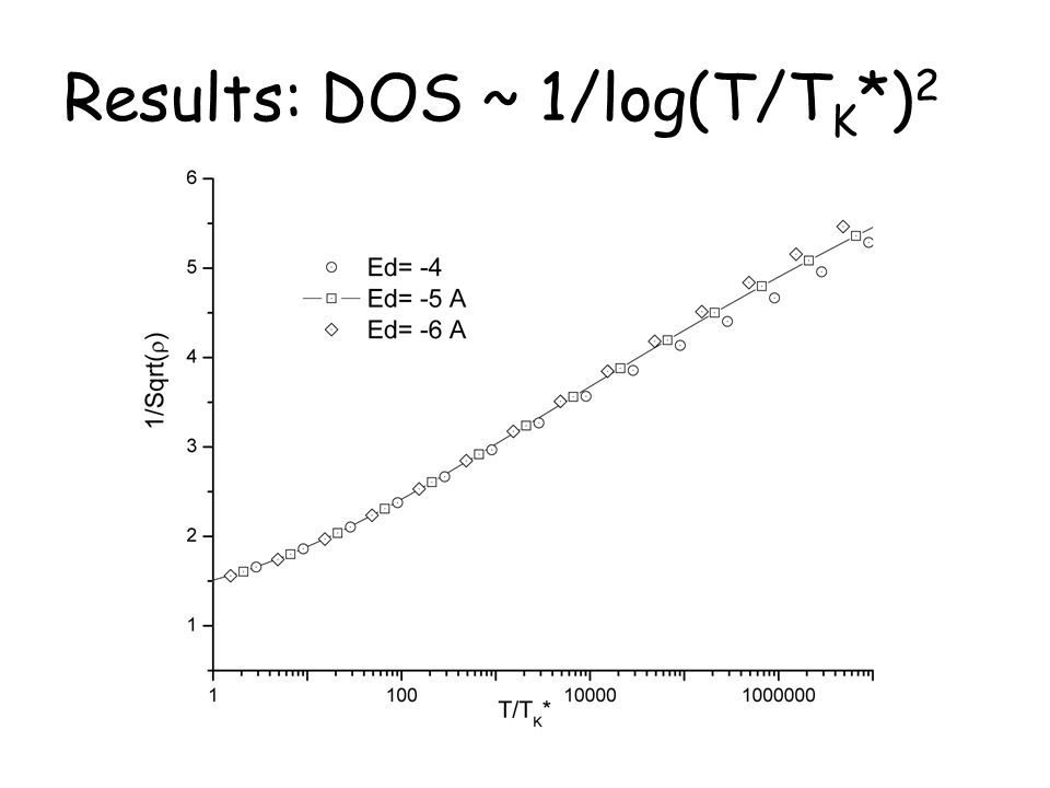 Results: DOS ~ 1/log(T/TK*)2