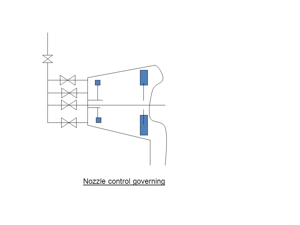 Nozzle control governing