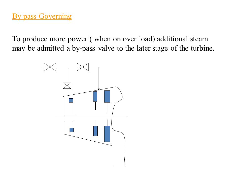 By pass Governing To produce more power ( when on over load) additional steam may be admitted a by-pass valve to the later stage of the turbine.