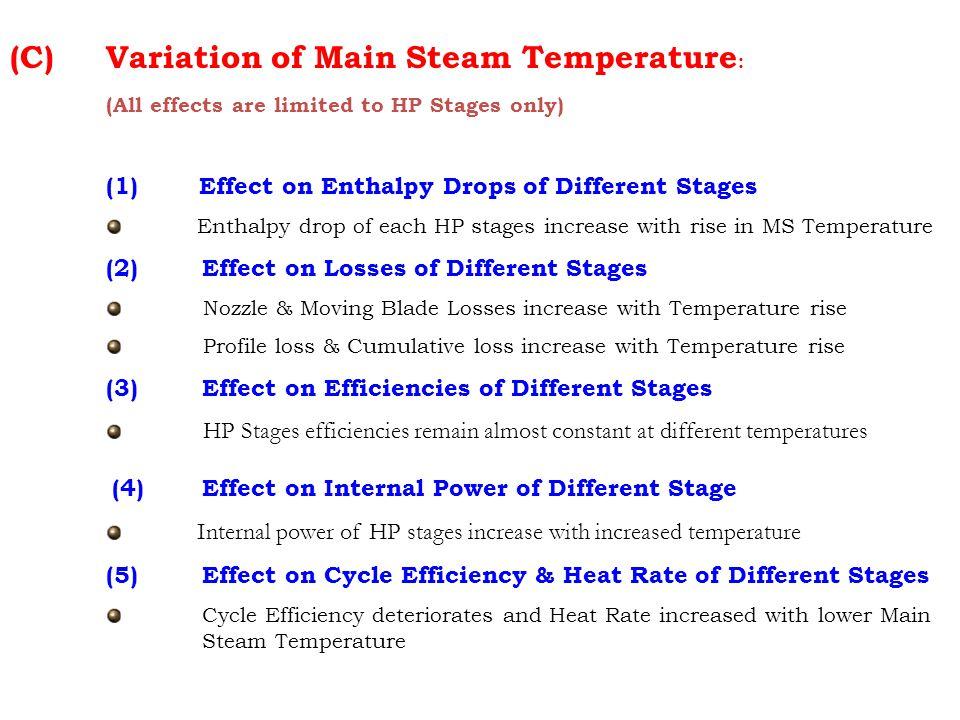 Variation of Main Steam Temperature:
