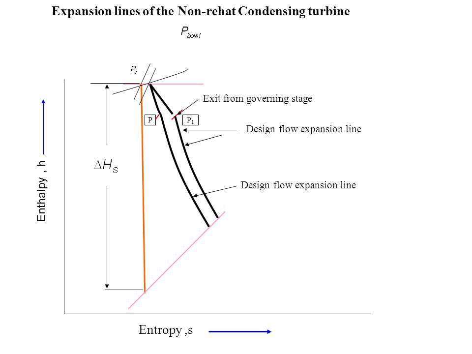Expansion lines of the Non-rehat Condensing turbine