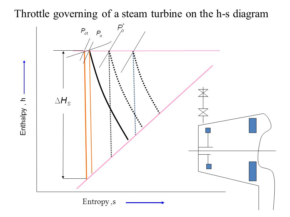 Throttle governing of a steam turbine on the h-s diagram